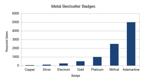 badge_required_sales.png