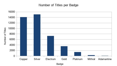 titles_per_badge.png